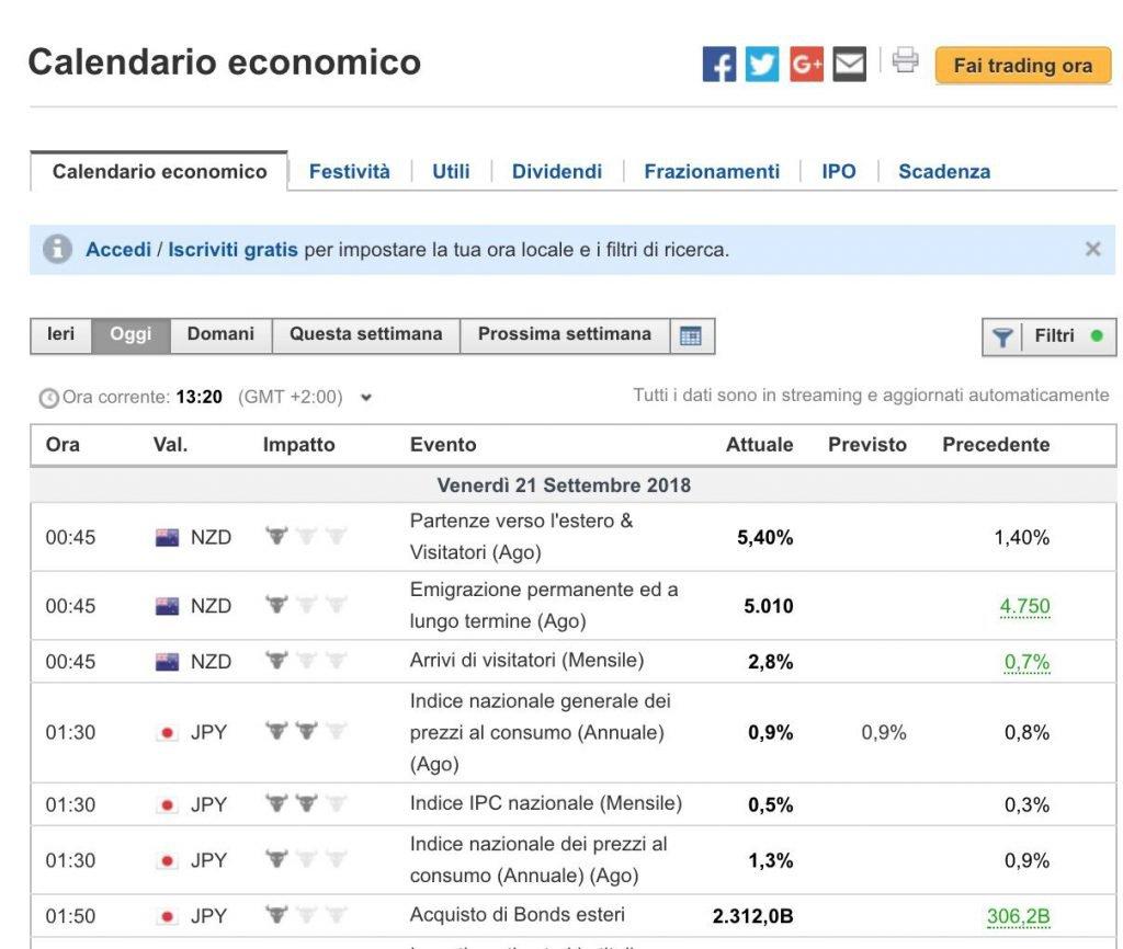 Calendario Forex Economico Investing