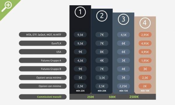I costi di IW Bank