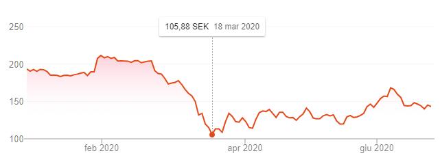 comprare azioni h&m andamento