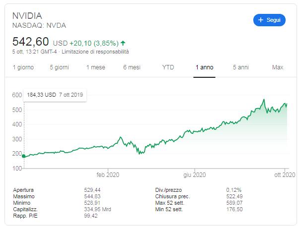 Comprare azioni Nvidia