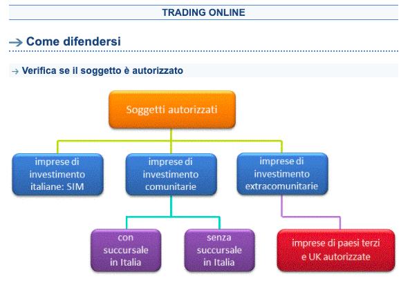Metodo Italiano è legale?